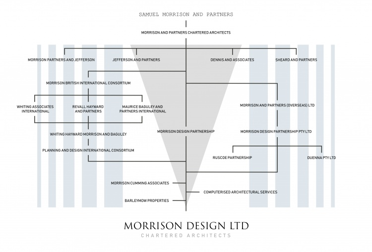 Morrison Design Influence Tree